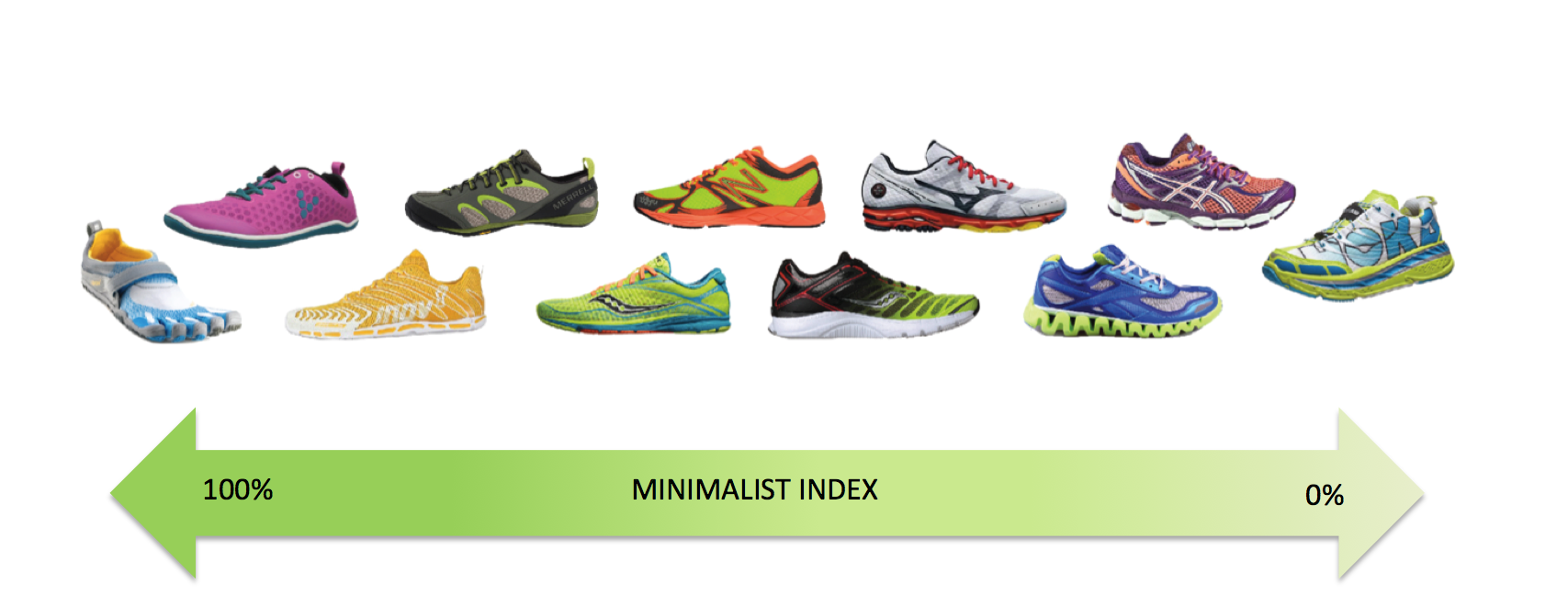 Minimalist Shoes Are Footwear Providing Minimal Interference With The Natural Movement Of Foot Due To Its High Flexibility Low Heel Toe Drop