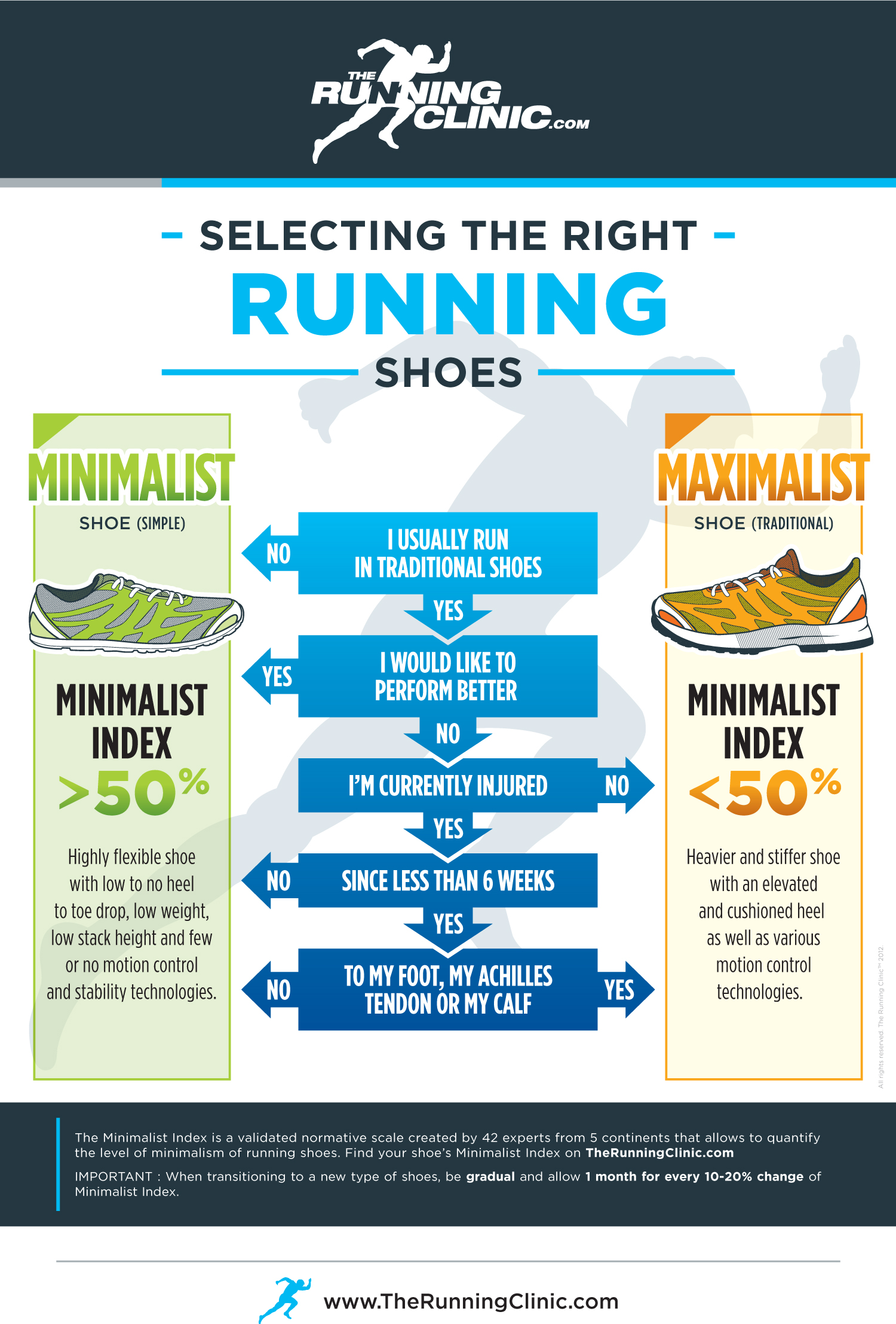getting the right running shoes