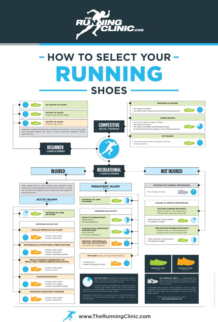 Choosing a running shoe